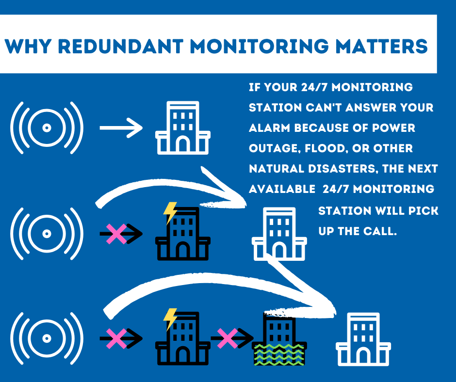 Security System Monitoring Philadelphia